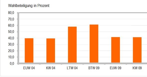 Die Nichtwähler als schweigende Mehrheit. Quelle: http://www.dresden.de/media/pdf/wahlen/KWK_3.pdf