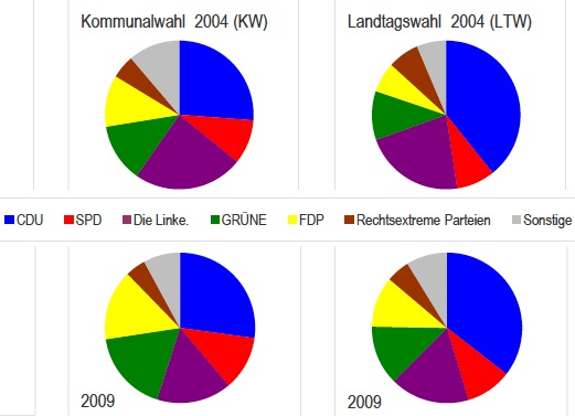 So wählten die Pieschener 2004 und 2009 für Stadtrat und Landtag. Quelle: http://www.dresden.de/media/pdf/wahlen/KWK_3.pdf