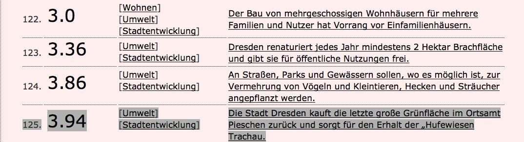 Die Hufewiesen im interaktiven Programm der LINKEN für die Wahlen zum Stadtrat 2014.