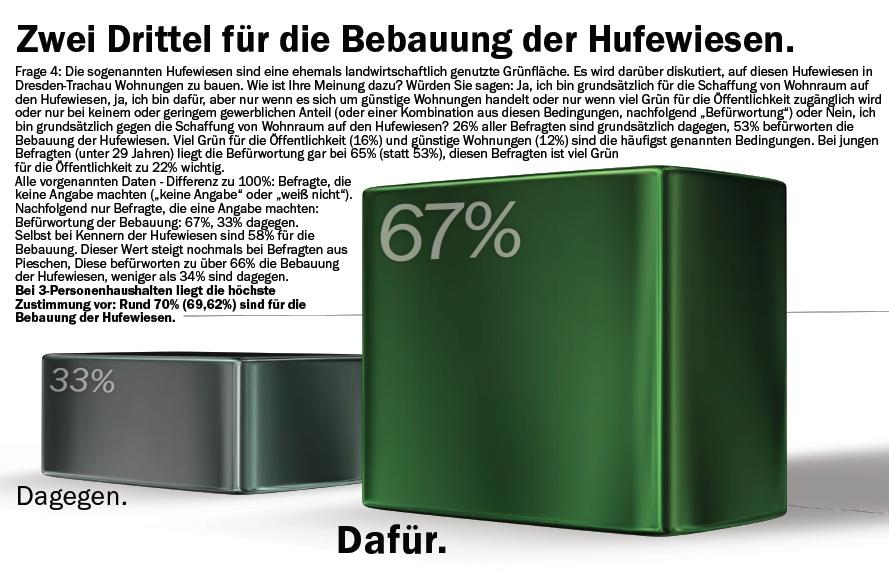 Kernaussage der Thomsen-Umfrage zu den Hufewiesen 2014.