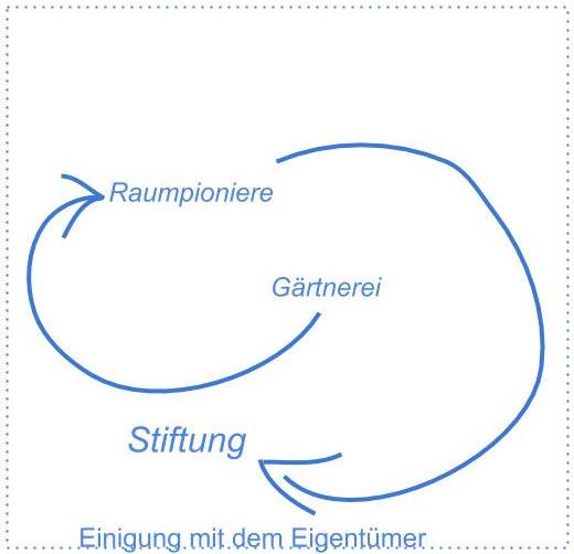 Die Lösungsformel für die Hufewiesen konkretisiert. Die Quadratur des Kreises gelingt...