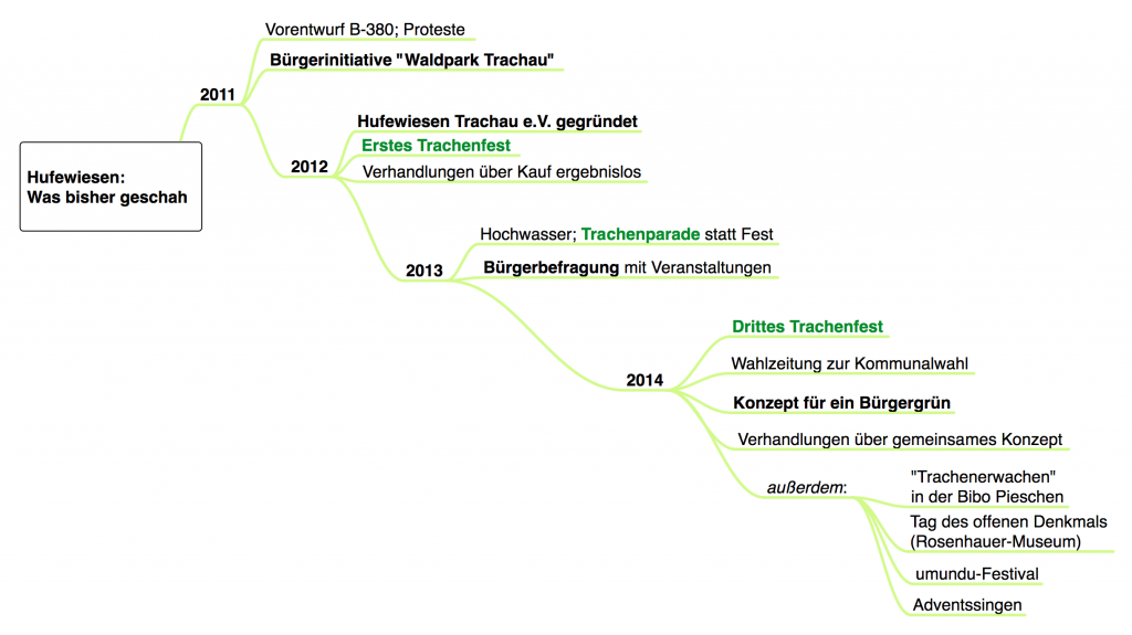 Hufewiesen: Meilensteine 2011-2014