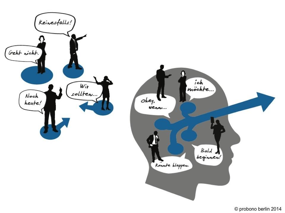 Perspektivenwechsel – angestiftet von dem Geschäftsführer der Agentur probono berlin, Mathias Kröselberg, am 17. Januar 2015 beim Hufewiesen-Tagesseminar
